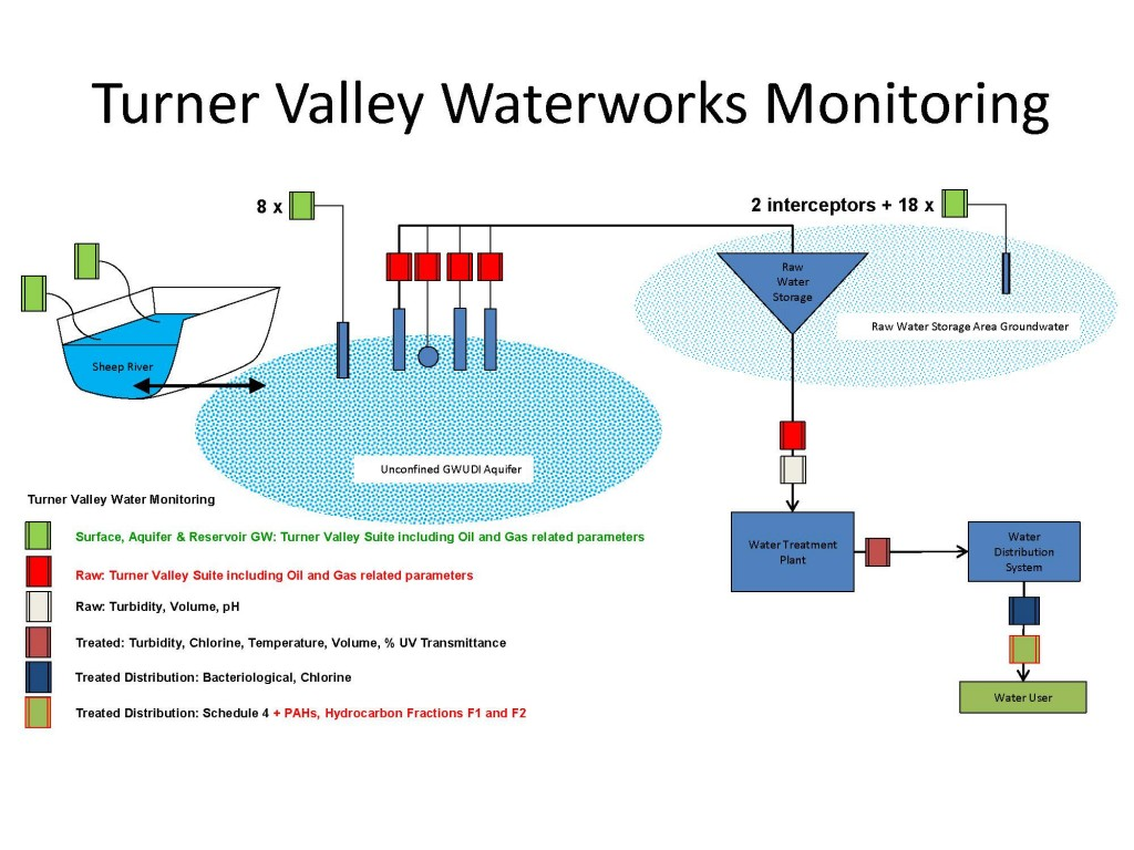Turner Valley Water Monitoring Overview_Page_1
